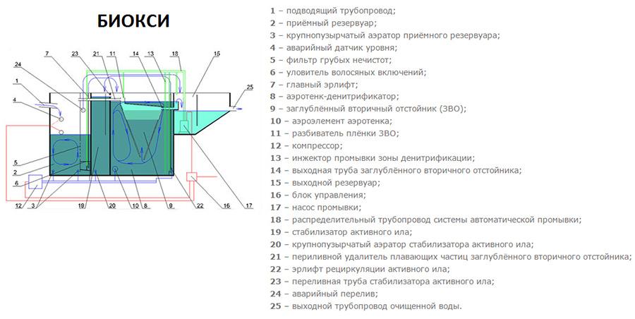 Рис. септики «БИОКСИ»