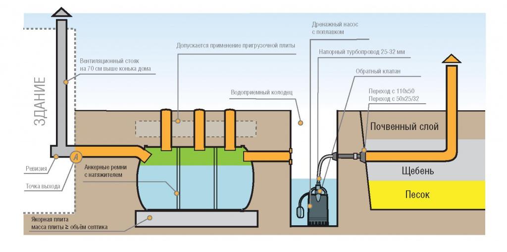 Септики из стеклопластика (индивидуальные очистные сооружения для дома, дачи,коттеджа)